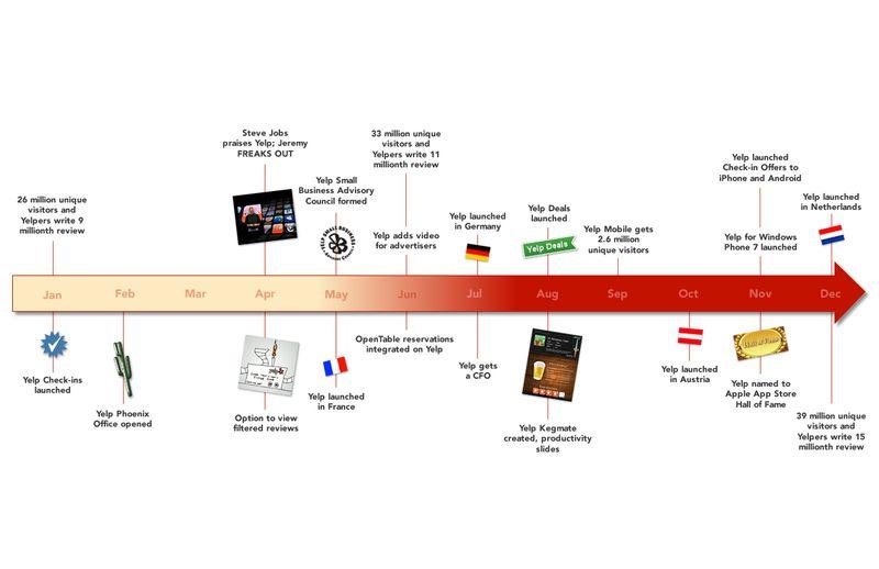 Timeline_dec10