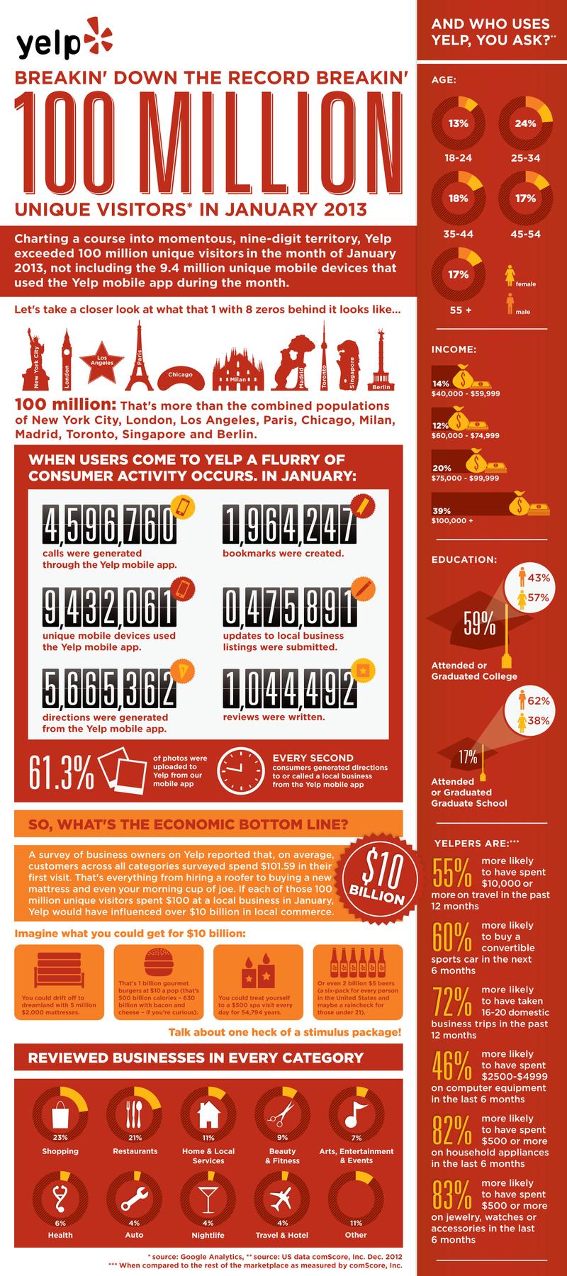 Yelp_100M_Infographic